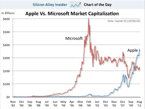 apple market cap chart of the day steve jobs lived to see apple triumph