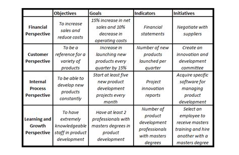3 balanced scorecard exles application in business