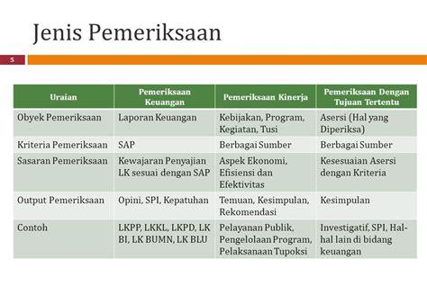 format laporan spi rakernas akuntansi dan pelaporan keuangan ppt download