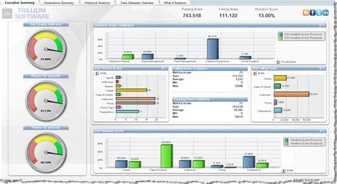 qlikview tutorial dashboard qlikview dashboard google search visualization