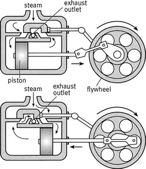 steam engine diagram how it works how engines work the steam engine images frompo