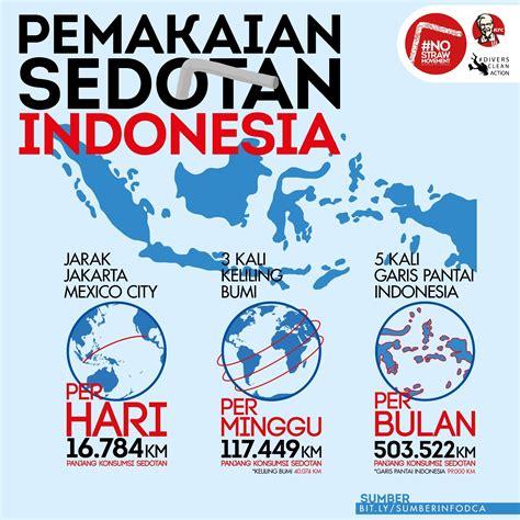 jumlah sah sedotan di indonesia bisa 3 kali kelilingi bumi