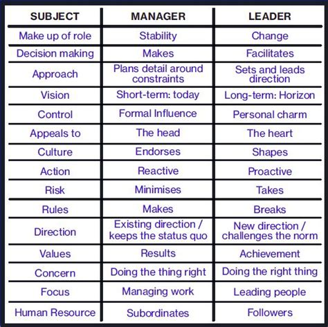 Difference Between Mba And Orgganizational Management by Leadership Versus Management What Is The Difference