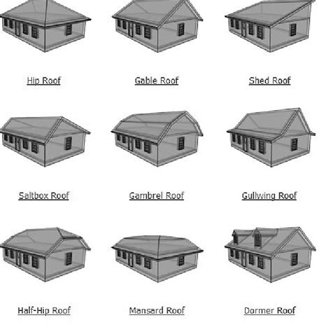 beautiful types  roofing  gable roof design styles