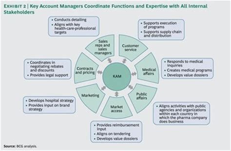 commercial model pharma essentials for pharma key account management