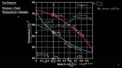 txy diagram txy and pxy diagrams