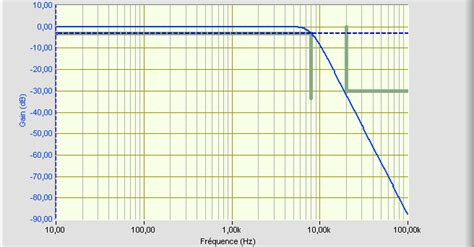 tracé diagramme de bode en ligne 187 1 232 re 233 e physique appliquee en bts sn ir