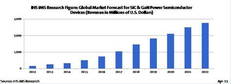power diode market pc s semiconductors april 2013