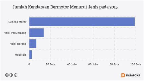 Berapa Macbook Pro Di Indonesia berapa jumlah kendaraan bermotor di indonesia