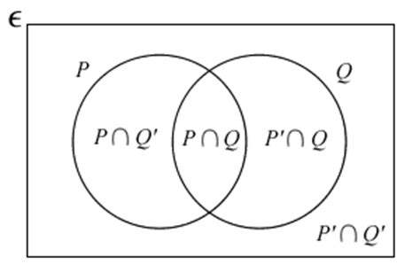 venn diagram union and intersection venn diagrams to prove the existence of tutors