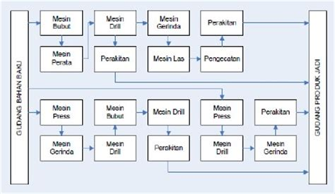 layout produksi kumpulan bahan kuliah perencanaan tata letak fasilitas