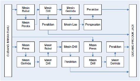 jurnal tata letak layout jurnal manajemen bahan kuliah manajemen share the knownledge