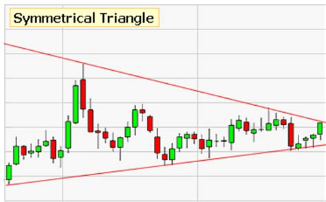 triangle pattern in stock market symmetrical triangle the hot penny stocks