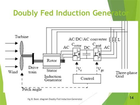 doubly fed induction generator basics ppt doubly fed induction generator lecture 28 images ppt wind energy doubly fed induction