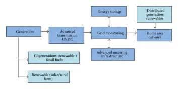 block diagram of the smart grid concept 86