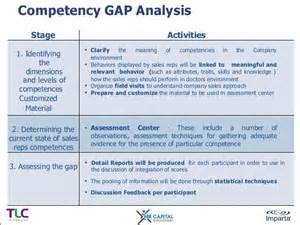 competency gap analysis template sales effectiveness analysis