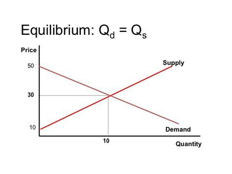 econ 150 microeconomics image gallery equilibrium graph