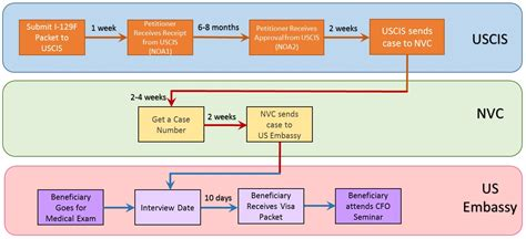 k1 visa flowchart fiance visa flowchart flowchart in word