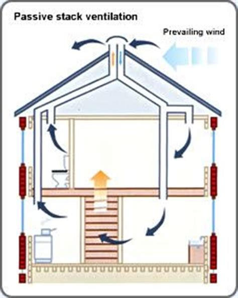 Bathroom Passive Ventilation 25 Best Ideas About Storey House Plans On