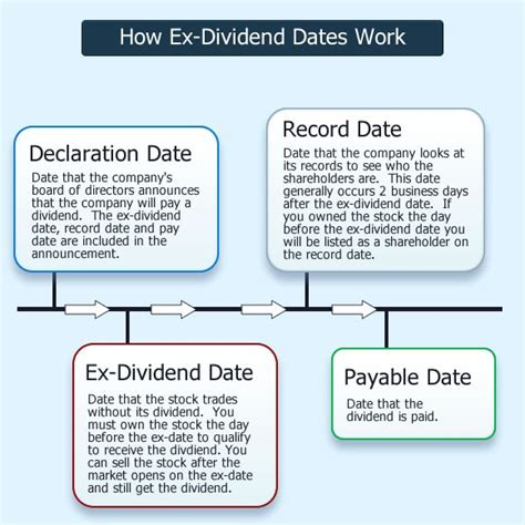 Ex Search Search Results For Ex Dividend Dates Calendar 2015