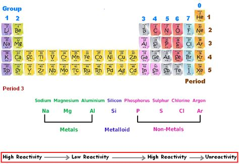 Reactivity Trend Periodic Table periodic table trends trends in the periodic table