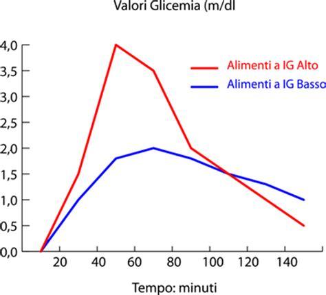 alimenti a basso ig prodotti da forno a basso indice glicemico erboristeria