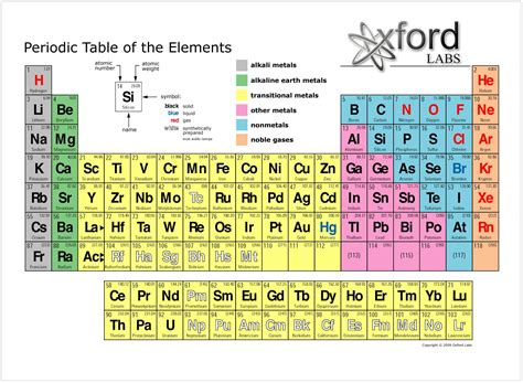 printable periodic table of elements test 301 moved permanently