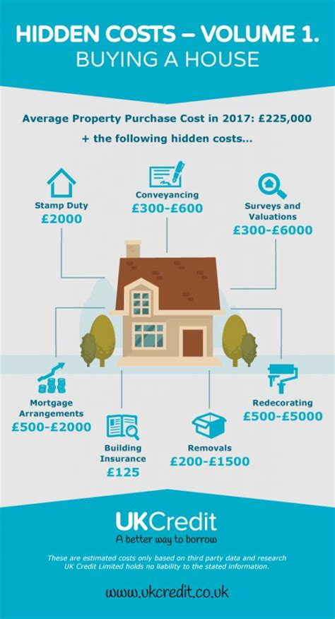 cost of buying a house uk hidden costs