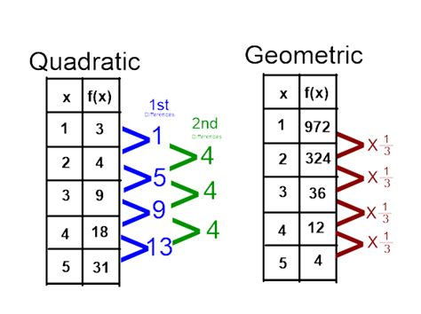 geometric pattern vs arithmetic are there any differences between geometric and quadratic