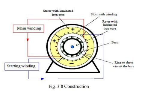 induction motor in wiki construction of single phase induction motors study material lecturing notes assignment