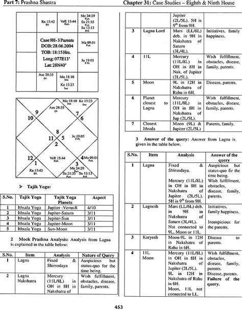 times of india astrology section advanced techniques of predictive astrology a vedic