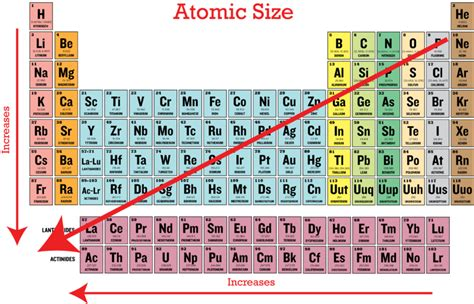 Atom Size Periodic Table by Periodic Trends In Atomic Size Ck 12 Foundation