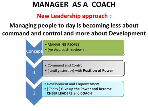 coaching templates for managers manager as a coach a ppt presentation c eashwer