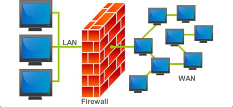 Firewall In Cyber Security For Mba by What Does A Firewall Actually Do