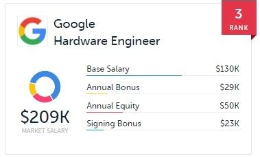 google design verification engineer what is the compensation package like for a hardware