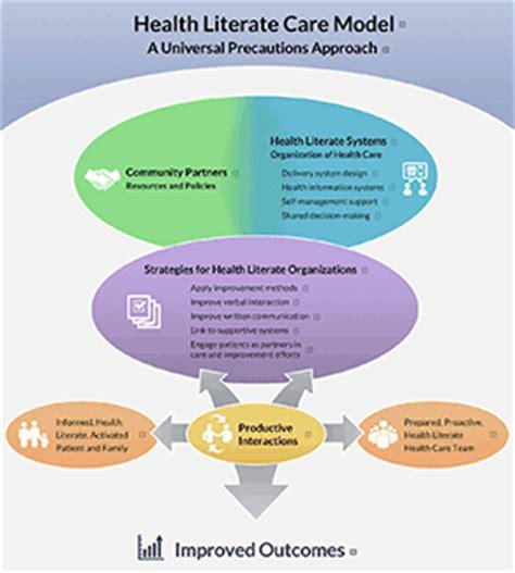 Health Model Overview Health Literate Care Model Health Gov