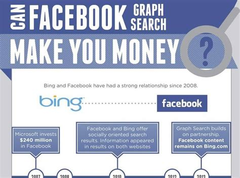 Graph Search Can Locate Who Like A Page And Are Of A Certain Age Can Graph Search Help Your Church Infographic