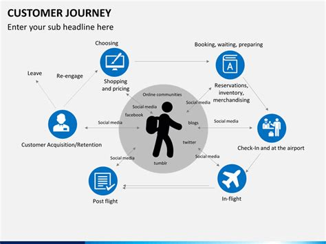 free templates for powerpoint journey customer journey powerpoint template sketchbubble