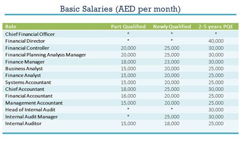 assistant controller salary find out average acca salaries in u a e pmtc global