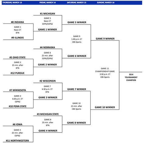 tournament bracket names witty funny march madness group names newhairstylesformen2014 com