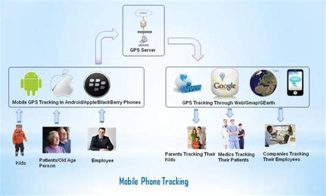 mobile tracker gps mobile phone tracking gps integrated gps tracking