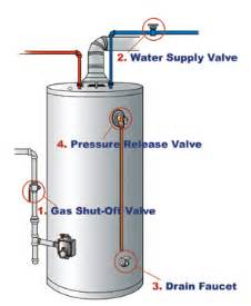 Hot water heater shut off valve on whirlpool gas range wiring diagram