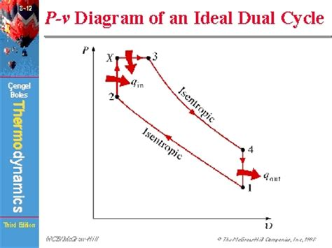 Drawing P V Diagrams by P V Diagram Of An Ideal Dual Cycle