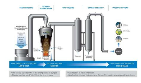 gasification process diagram prored solutions plasma gasifier