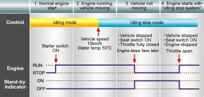 Saklar Idling Stop usul buat honda vario techno 125 versi ultimate tambahin idling stop system tmcblog