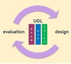 design expert learning udl lesson plan template universal design pinterest