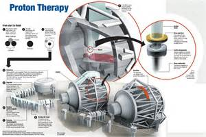 Proton Beam Therapy For Cancer Proton For Ufpti Stats