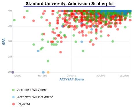 Mba Application Process Stanford by Stanford Acceptance Rate And Admission Statistics