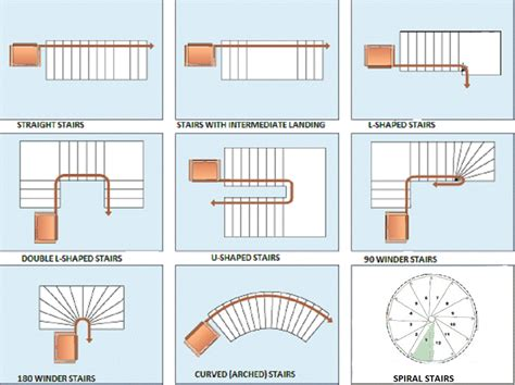 stair layout names stair shapes an architect explains architecture ideas