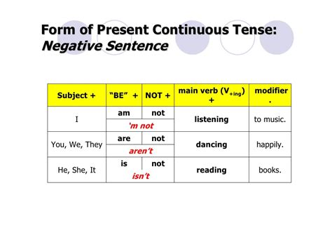write the pattern of present continuous tense f2f present continuous